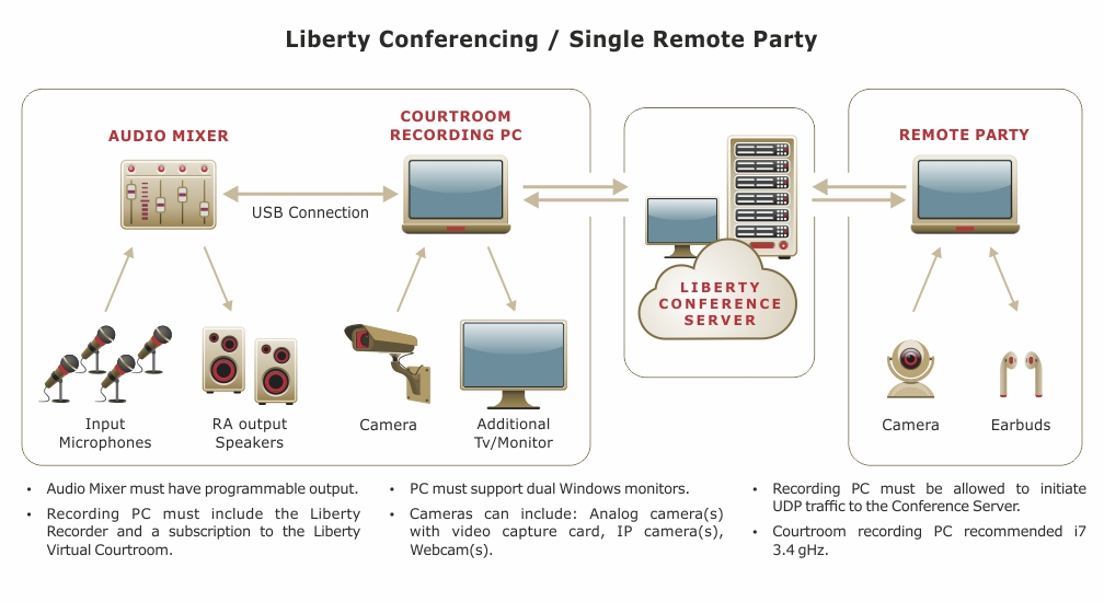 General setup of Remote Conferencing facility.